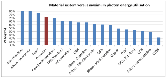 Photon energy use for perovskite solar cells compared to other photovoltaic types